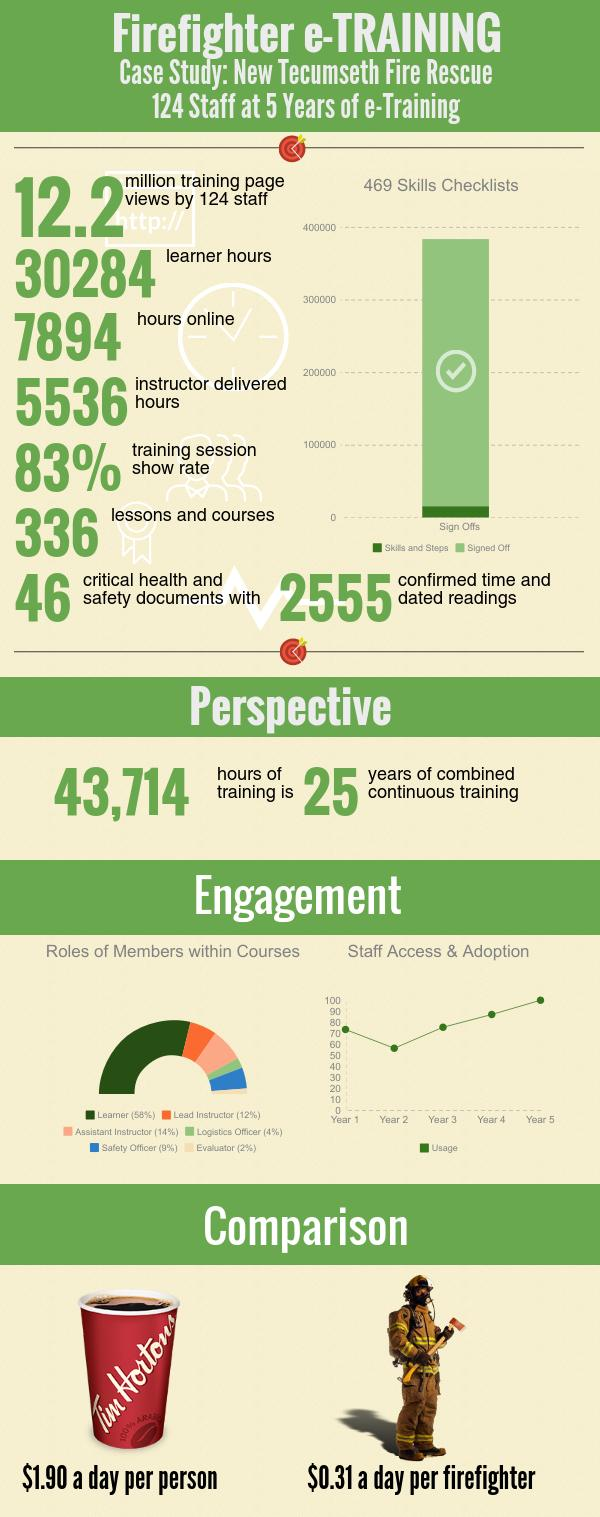 Infographic A 5 Year Perspective In E Training
